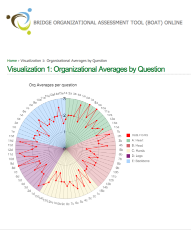 Sample result infographic visualization from online app